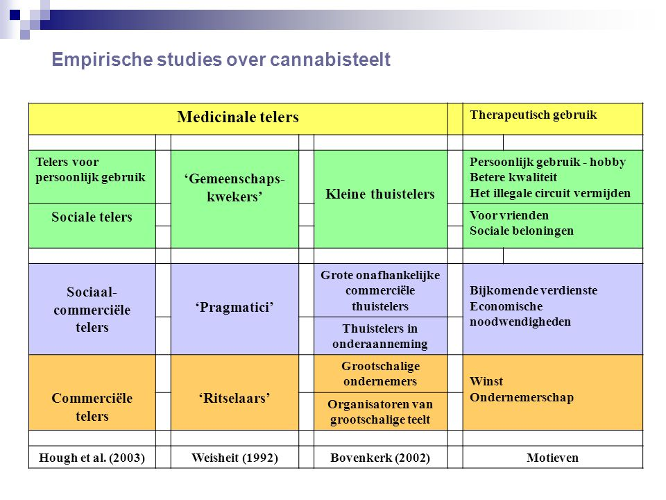 Empirische studies over cannabisteelt