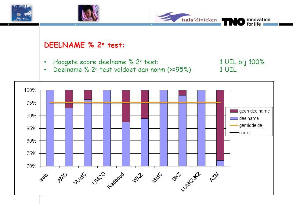 DEELNAME % 2e test: Hoogste score deelname % 2e test: 1 UIL bij 100%