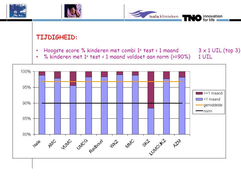 TIJDIGHEID: Hoogste score % kinderen met combi 1e test < 1 maand 3 x 1 UIL (top 3)