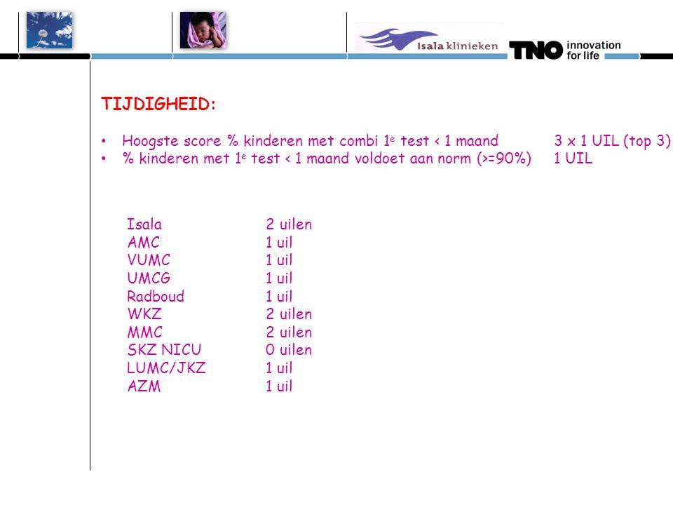 TIJDIGHEID: Hoogste score % kinderen 2e test < 6 weken 3 x 1 UIL (top 3)