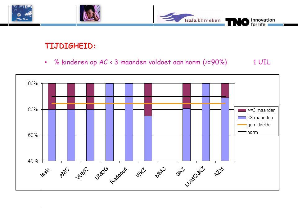 TIJDIGHEID: % kinderen op AC < 3 maanden voldoet aan norm (>=90%) 1 UIL. Isala 0 uilen. AMC 0 uilen.