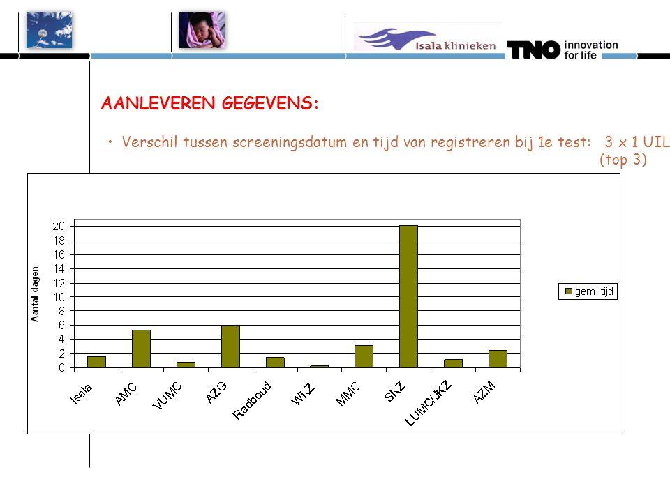 AANLEVEREN GEGEVENS: Verschil tussen screeningsdatum en tijd van registreren bij 1e test: 3 x 1 UIL (top 3)