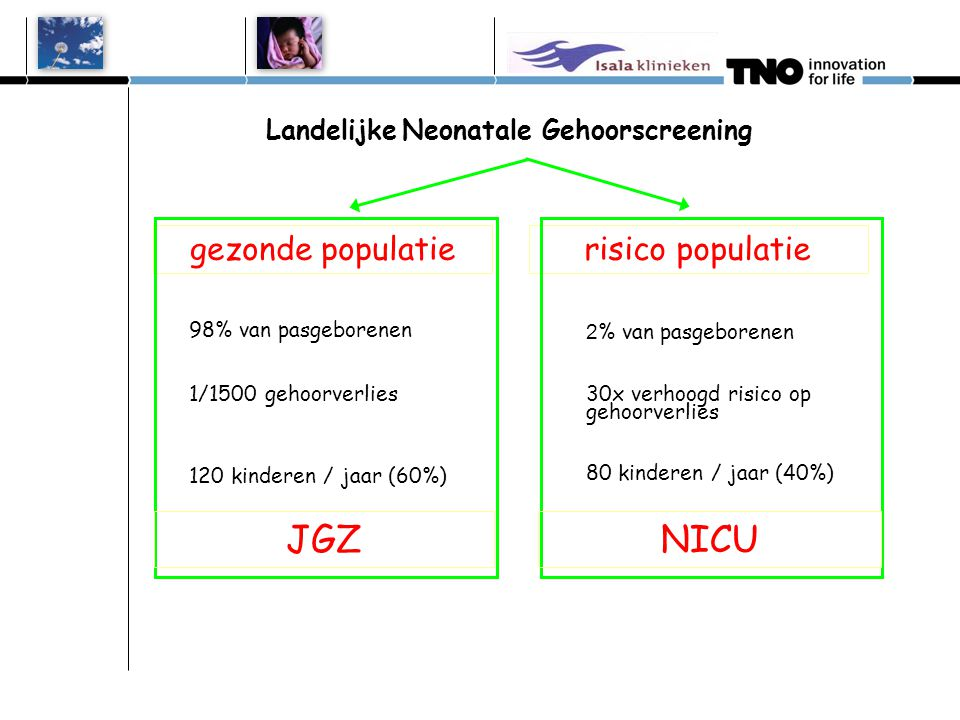 Rol van TNO Centrale dataregistratie