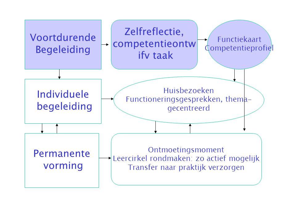 Zelfreflectie, Voortdurende competentieontw Begeleiding ifv taak
