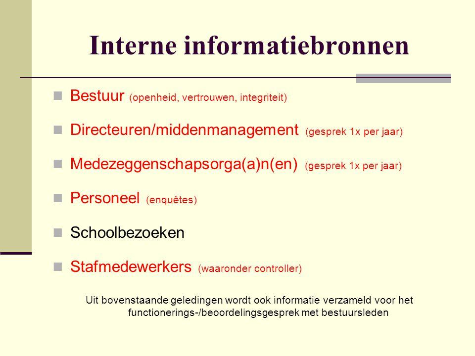 Interne informatiebronnen