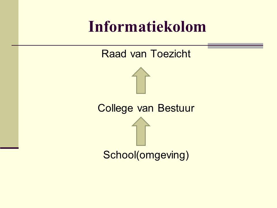 Raad van Toezicht College van Bestuur School(omgeving)