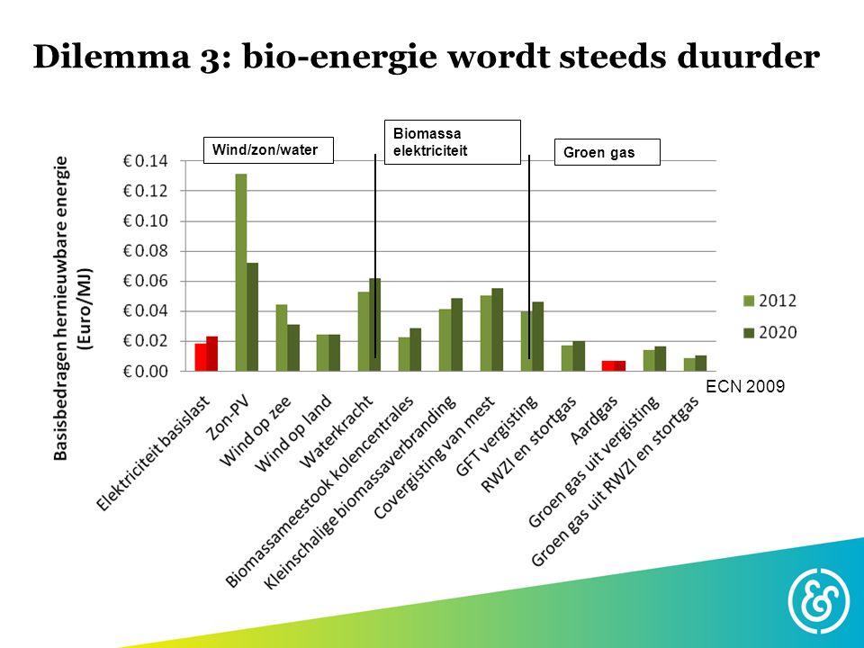 Dilemma 3: bio-energie wordt steeds duurder