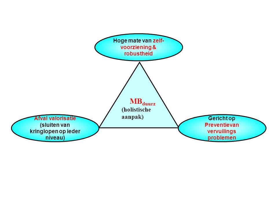 Hoge mate van zelf-voorziening & robustheid