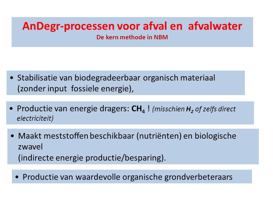 AnDegr-processen voor afval en afvalwater