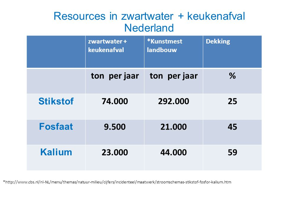 Resources in zwartwater + keukenafval