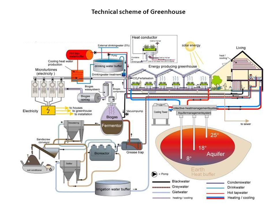 Technical scheme of Greenhouse