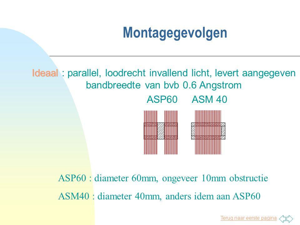Montagegevolgen Ideaal : parallel, loodrecht invallend licht, levert aangegeven bandbreedte van bvb 0.6 Angstrom.