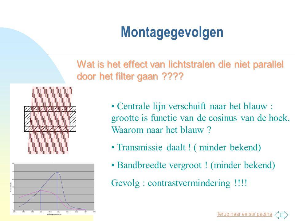 Montagegevolgen Wat is het effect van lichtstralen die niet parallel door het filter gaan