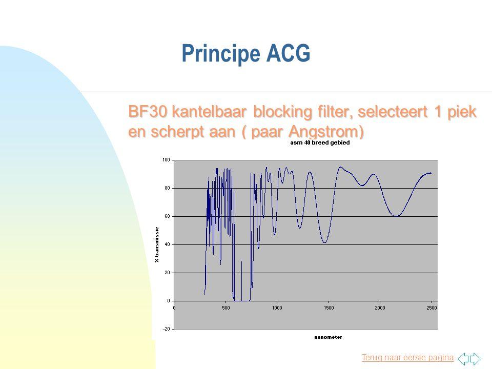 Principe ACG BF30 kantelbaar blocking filter, selecteert 1 piek en scherpt aan ( paar Angstrom)