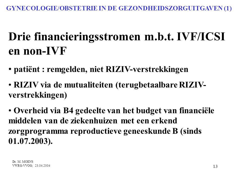 GYNECOLOGIE/OBSTETRIE IN DE GEZONDHEIDSZORGUITGAVEN (1)