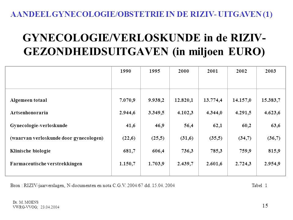AANDEEL GYNECOLOGIE/OBSTETRIE IN DE RIZIV- UITGAVEN (1)
