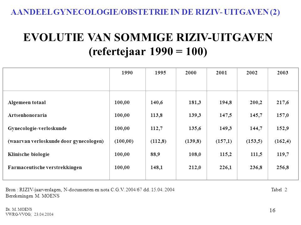 EVOLUTIE VAN SOMMIGE RIZIV-UITGAVEN (refertejaar 1990 = 100)
