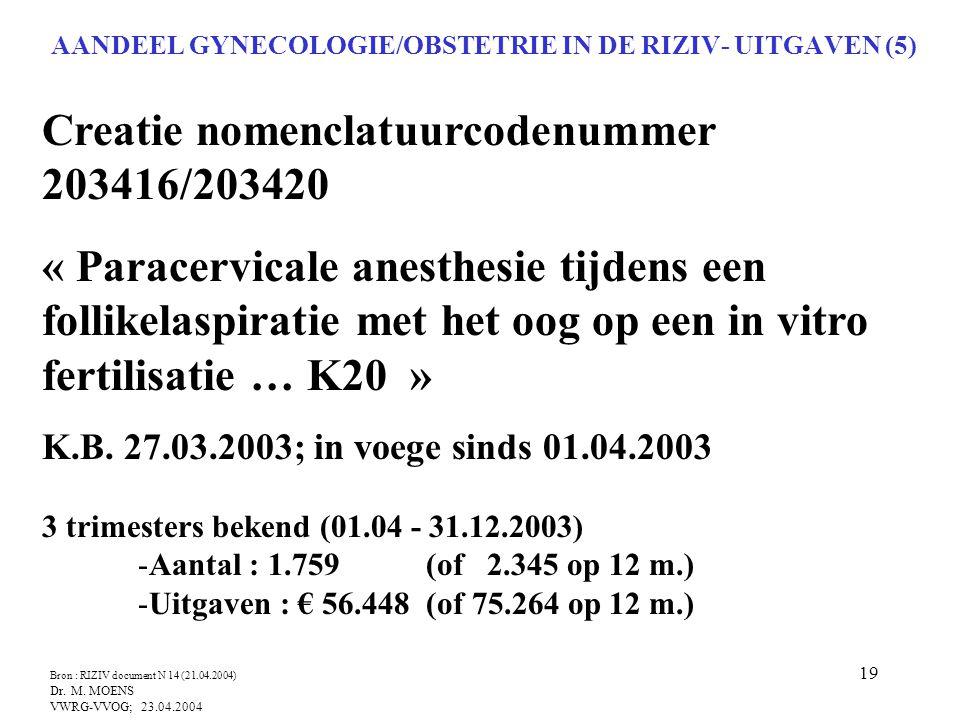 AANDEEL GYNECOLOGIE/OBSTETRIE IN DE RIZIV- UITGAVEN (5)