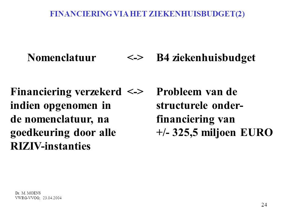 FINANCIERING VIA HET ZIEKENHUISBUDGET(2)