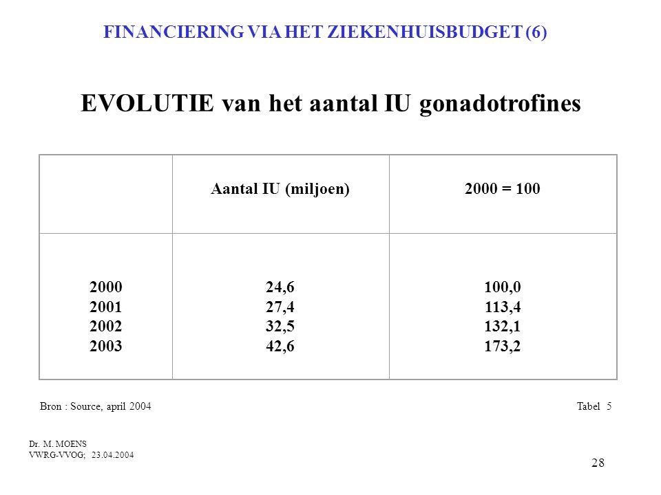 EVOLUTIE van het aantal IU gonadotrofines