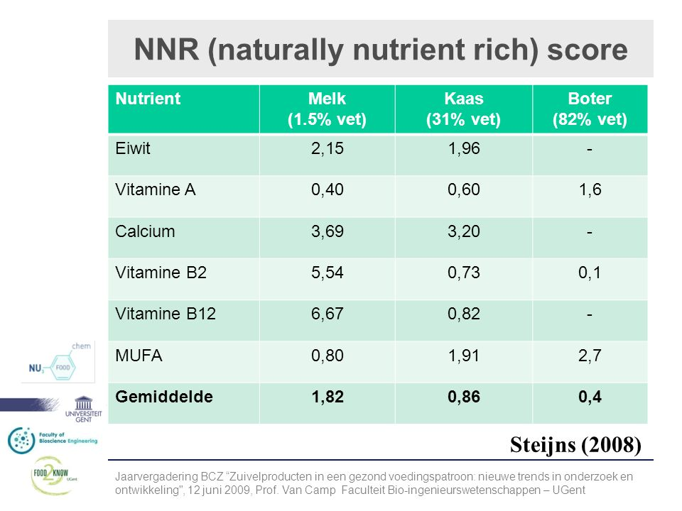 NNR (naturally nutrient rich) score