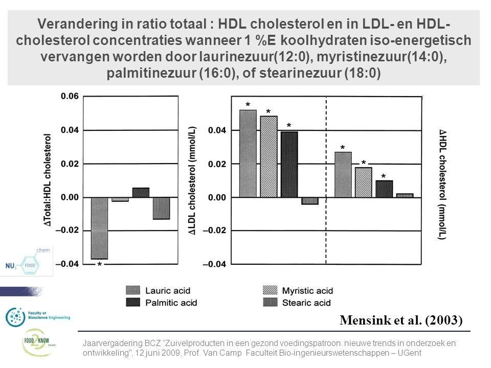 Verandering in ratio totaal : HDL cholesterol en in LDL- en HDL-cholesterol concentraties wanneer 1 %E koolhydraten iso-energetisch vervangen worden door laurinezuur(12:0), myristinezuur(14:0), palmitinezuur (16:0), of stearinezuur (18:0)