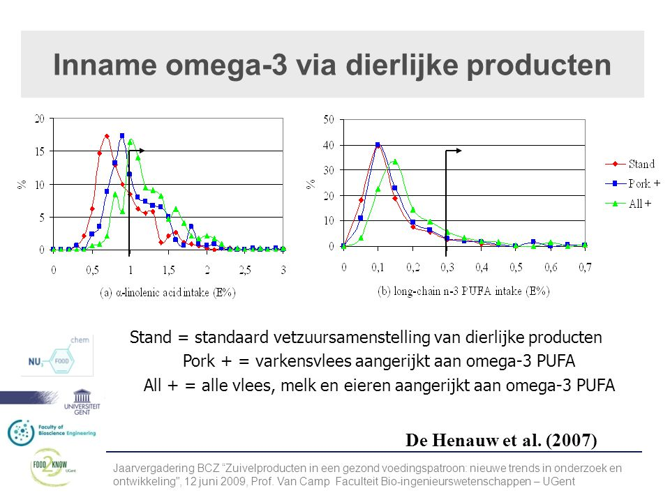 Inname omega-3 via dierlijke producten