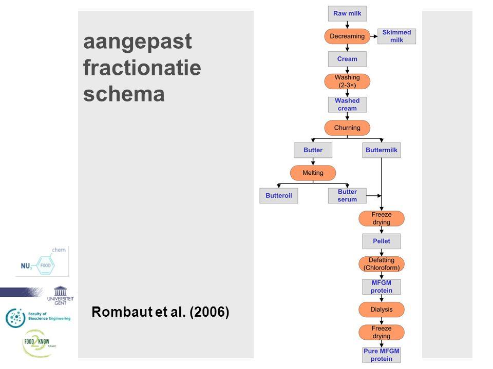 aangepast fractionatie schema
