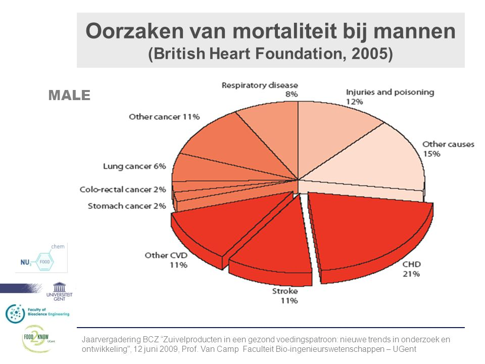 Oorzaken van mortaliteit bij mannen (British Heart Foundation, 2005)
