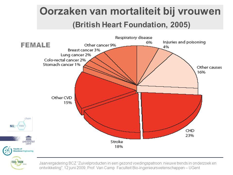 Oorzaken van mortaliteit bij vrouwen (British Heart Foundation, 2005)