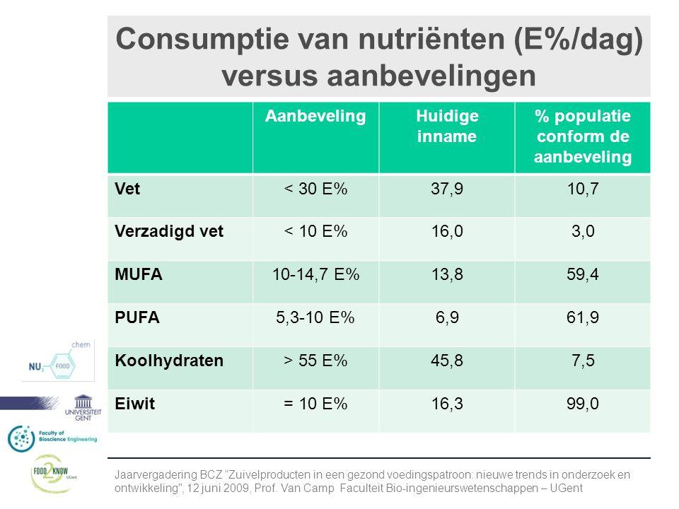 Consumptie van nutriënten (E%/dag) versus aanbevelingen