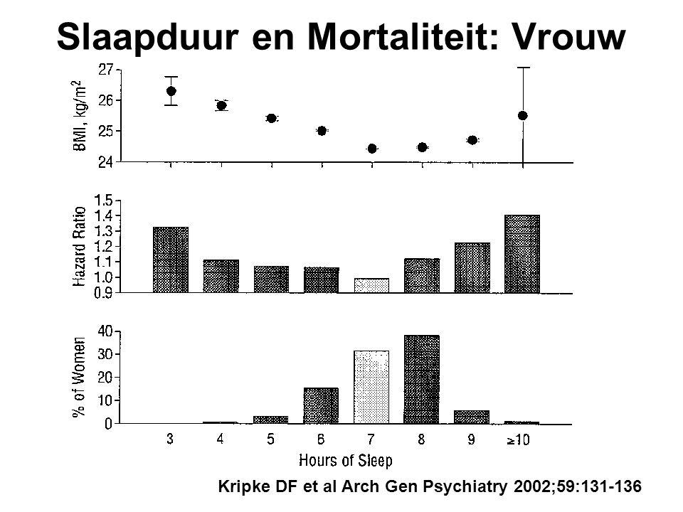 Slaapduur en Mortaliteit: Vrouw