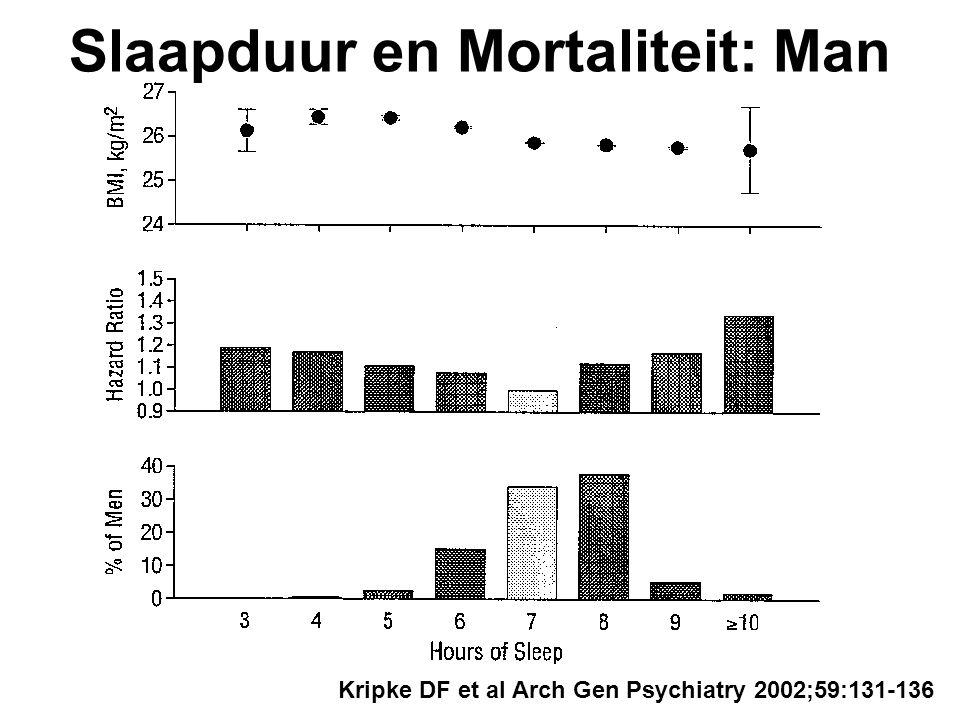 Slaapduur en Mortaliteit: Man