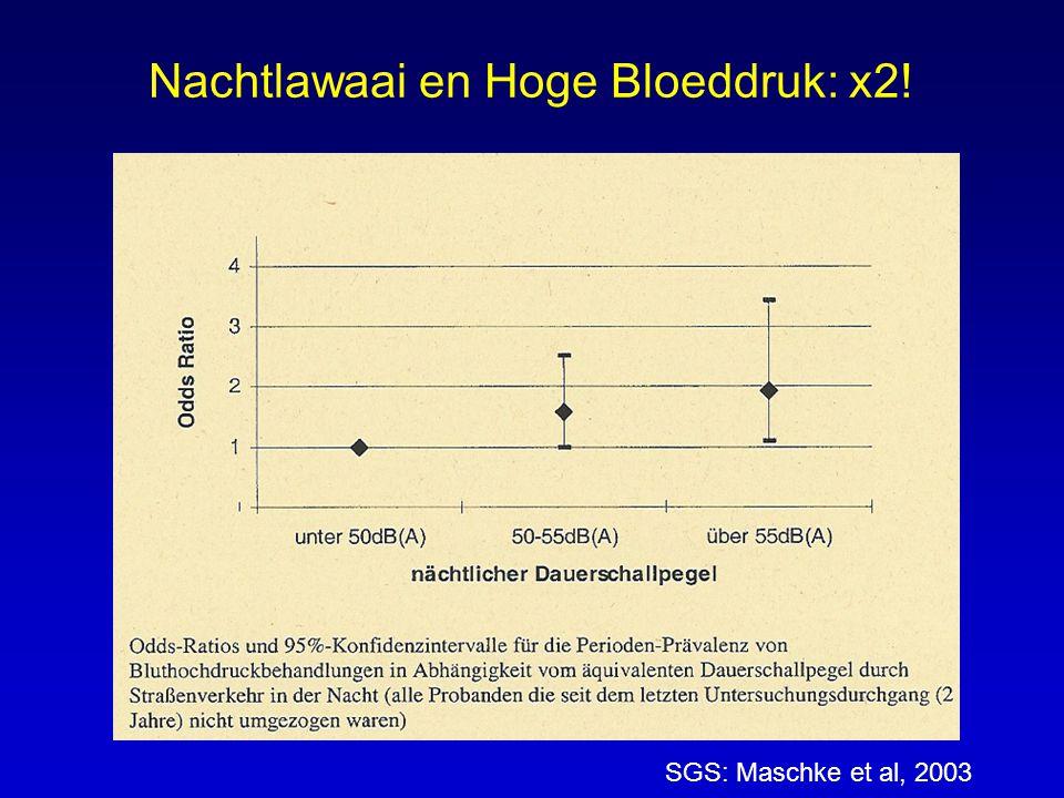Nachtlawaai en Hoge Bloeddruk: x2!