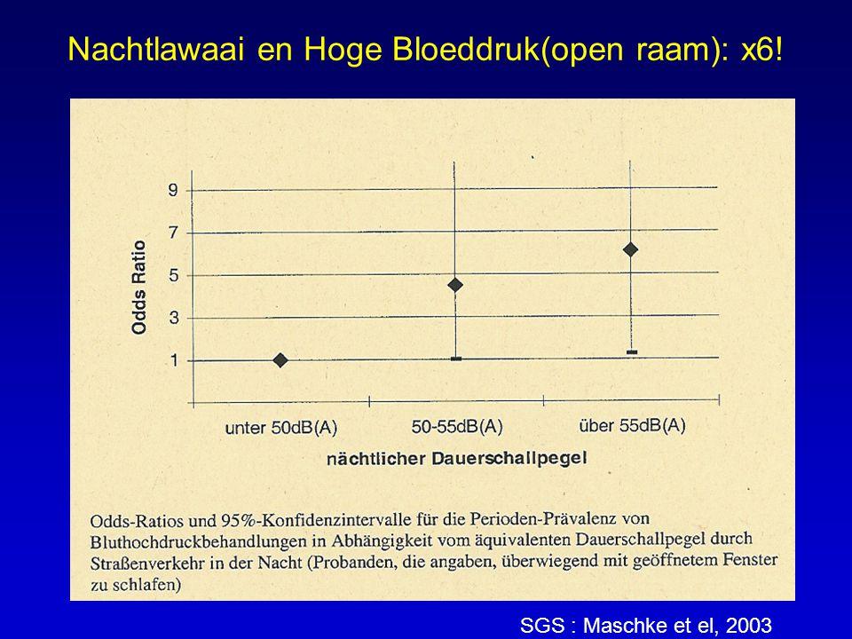 Nachtlawaai en Hoge Bloeddruk(open raam): x6!