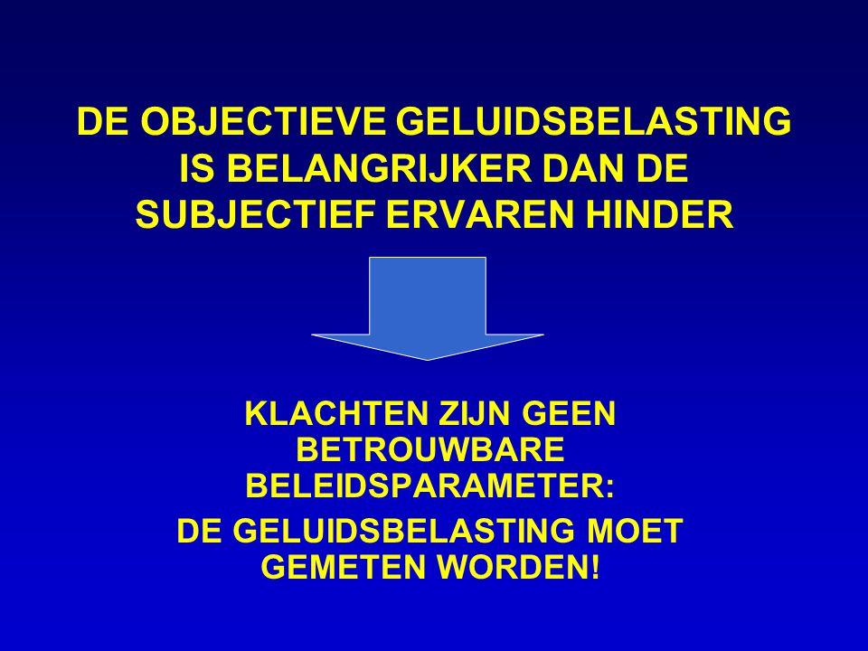 DE OBJECTIEVE GELUIDSBELASTING IS BELANGRIJKER DAN DE SUBJECTIEF ERVAREN HINDER