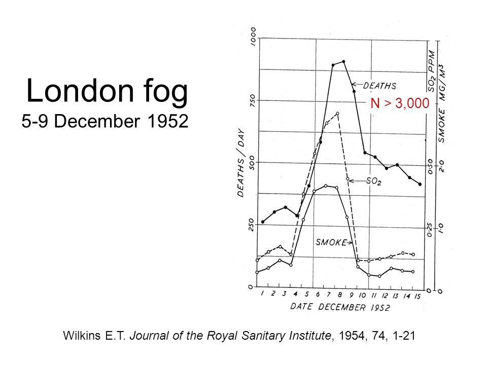 London fog 5-9 December 1952 N > 3,000
