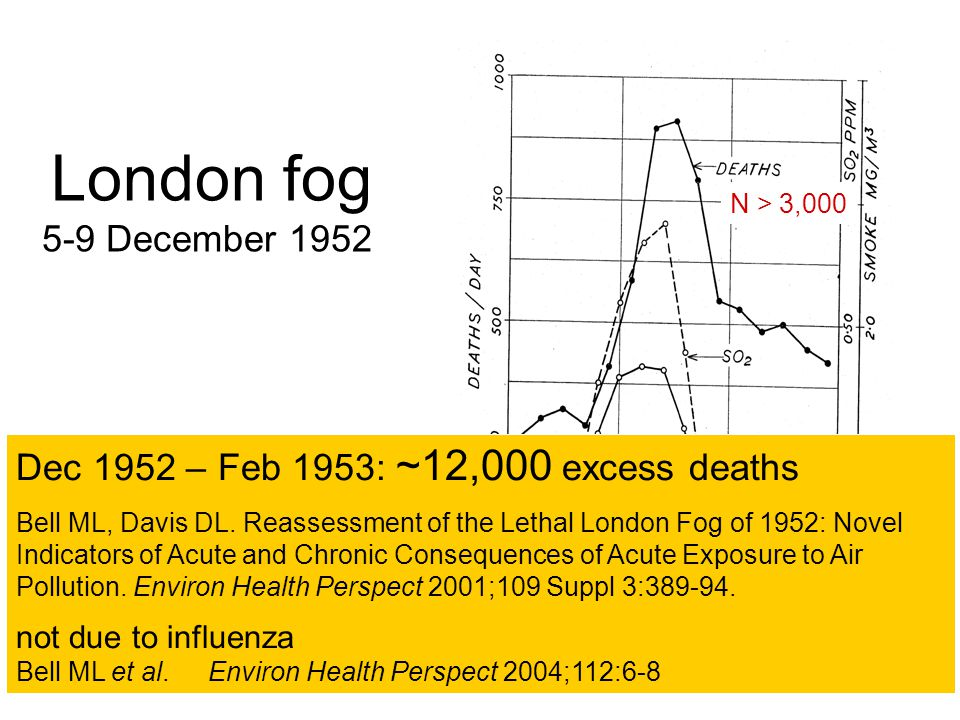 London fog 5-9 December 1952. N > 3,000. Dec 1952 – Feb 1953: ~12,000 excess deaths.