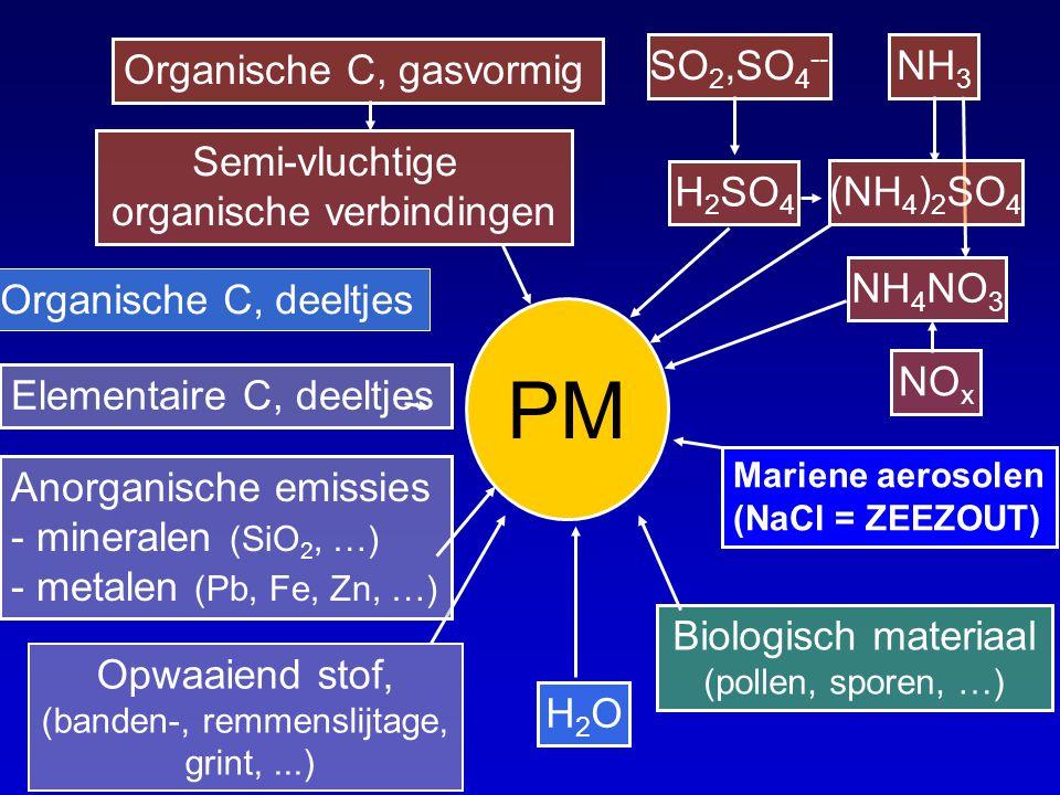 PM Organische C, gasvormig SO2,SO4-- NH3 Semi-vluchtige
