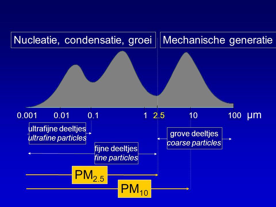 PM2.5 PM10 Nucleatie, condensatie, groei Mechanische generatie µm