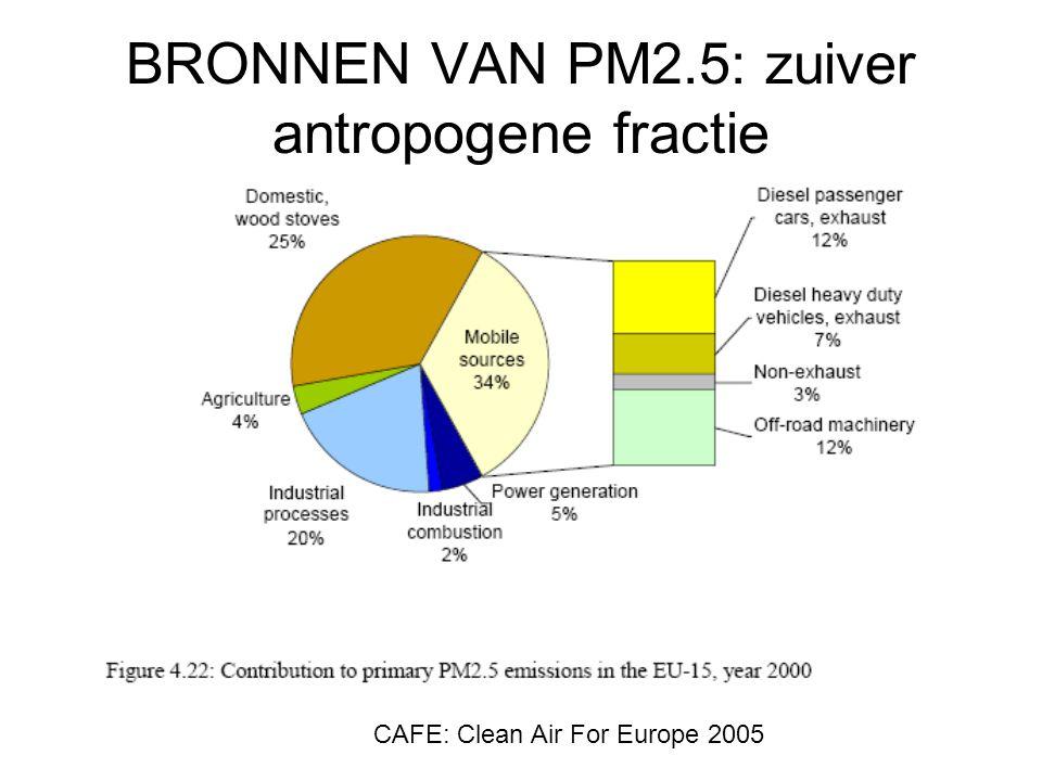 BRONNEN VAN PM2.5: zuiver antropogene fractie