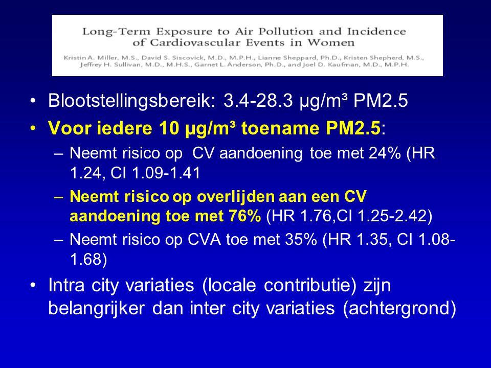 Blootstellingsbereik: 3.4-28.3 µg/m³ PM2.5