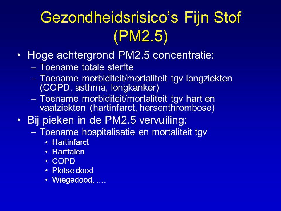 Gezondheidsrisico's Fijn Stof (PM2.5)