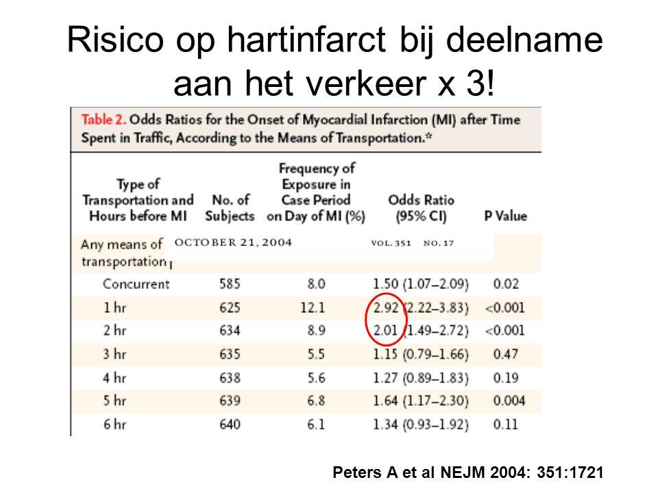 Risico op hartinfarct bij deelname aan het verkeer x 3!