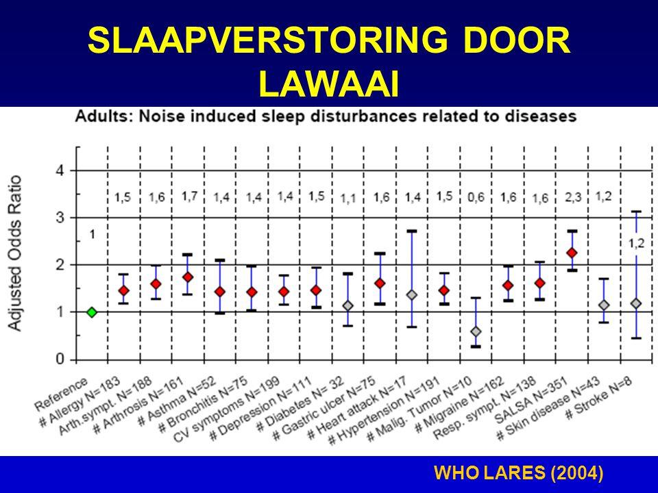 SLAAPVERSTORING DOOR LAWAAI