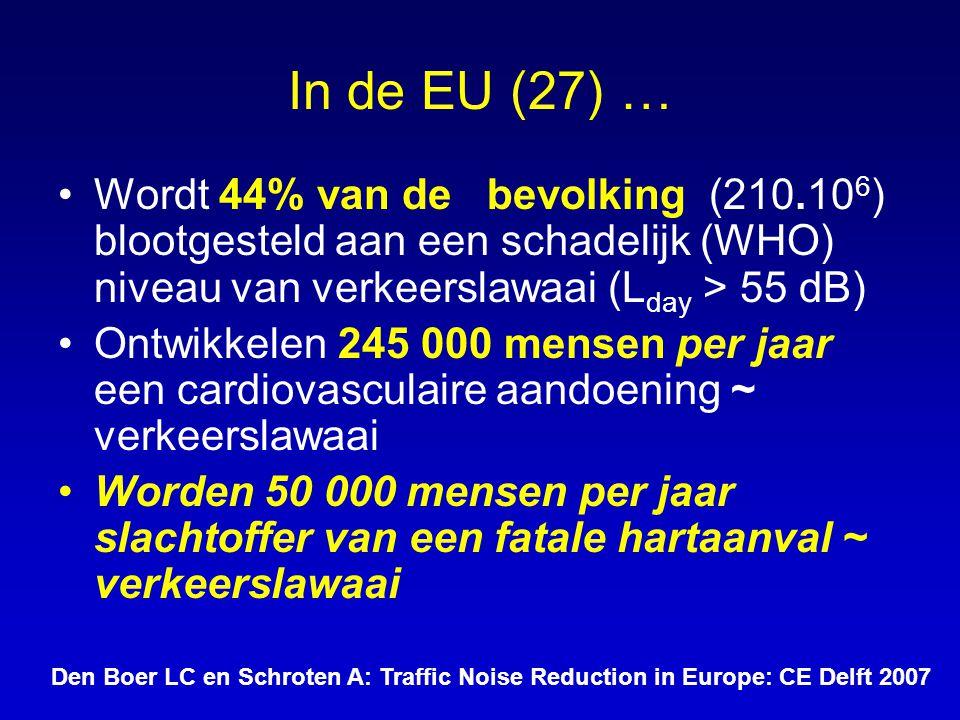 In de EU (27) … Wordt 44% van de bevolking (210.106) blootgesteld aan een schadelijk (WHO) niveau van verkeerslawaai (Lday > 55 dB)