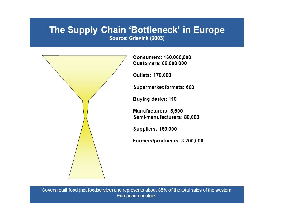 The Supply Chain 'Bottleneck' in Europe Source: Grievink (2003)