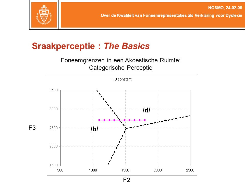 Sraakperceptie : The Basics