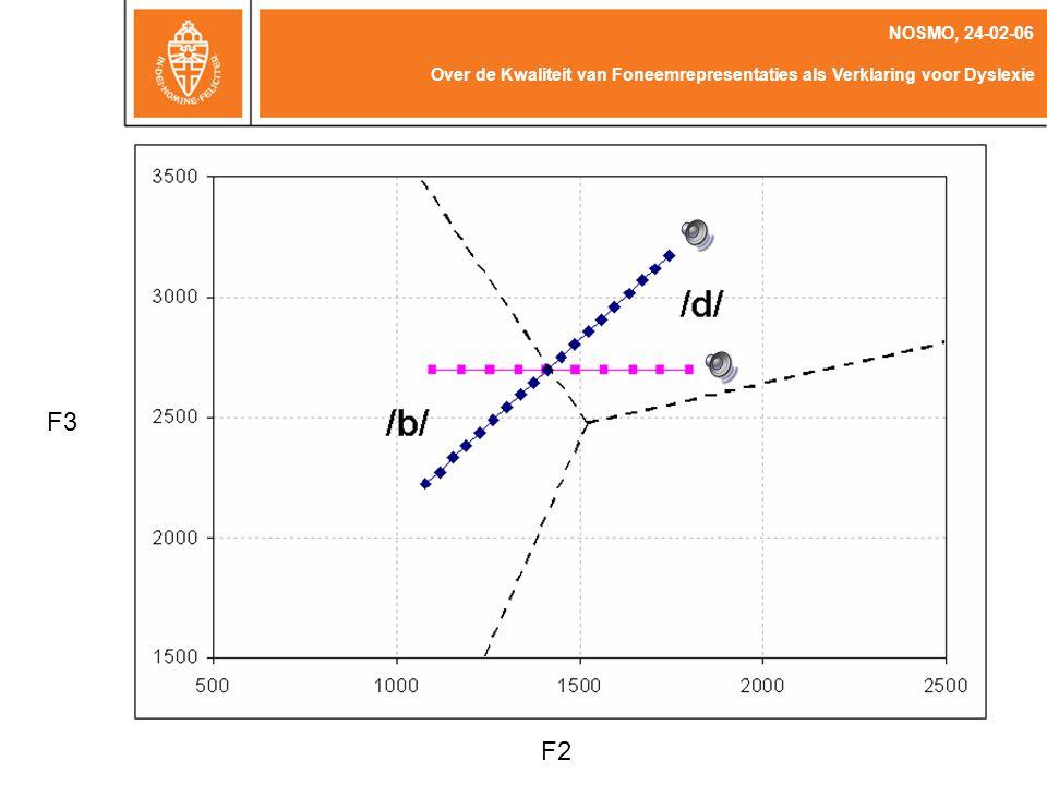 NOSMO, 24-02-06 Over de Kwaliteit van Foneemrepresentaties als Verklaring voor Dyslexie F3 F2