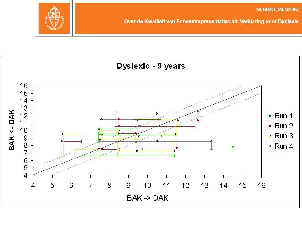 NOSMO, 24-02-06 Over de Kwaliteit van Foneemrepresentaties als Verklaring voor Dyslexie